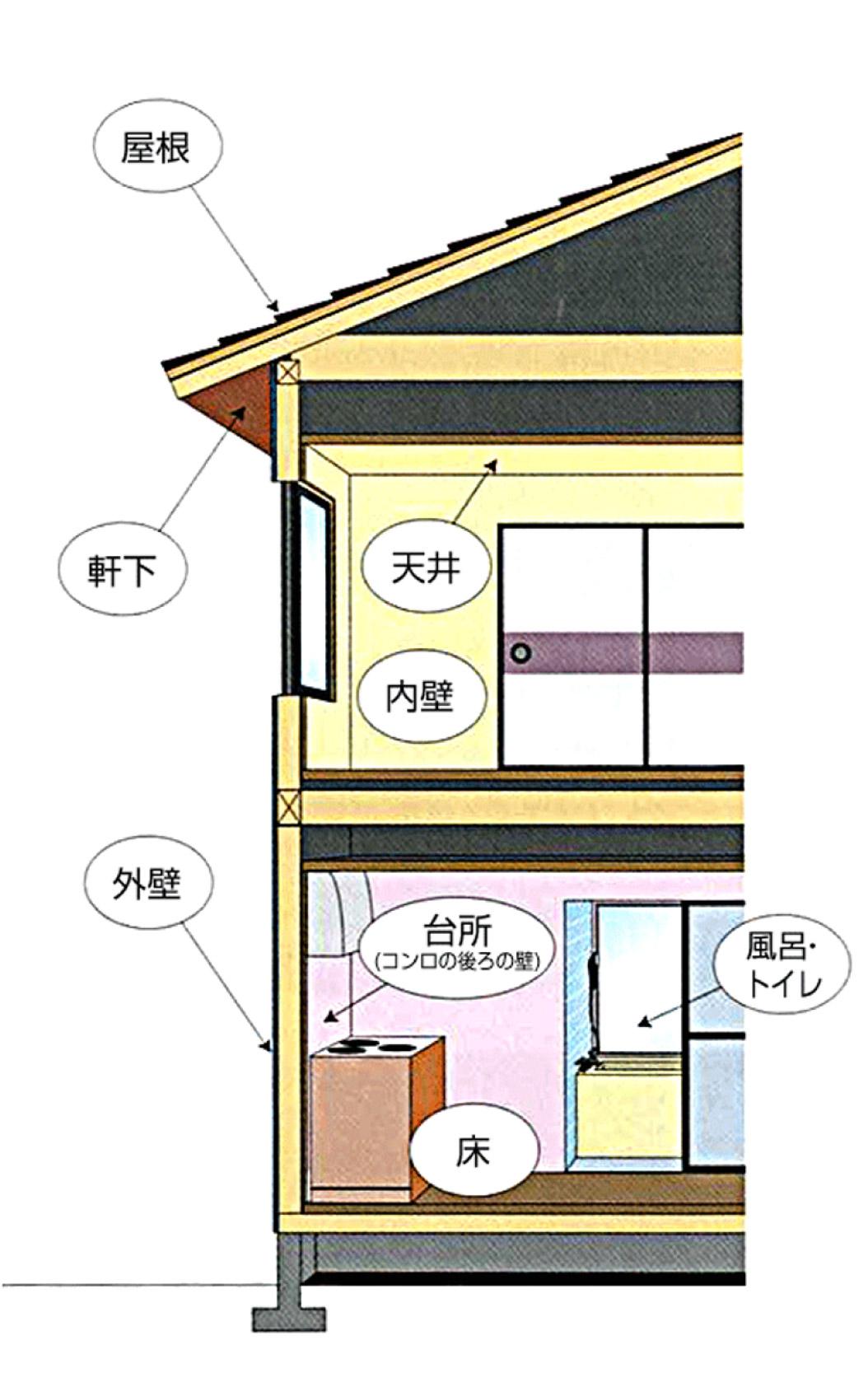 木造家屋のチェックポイント